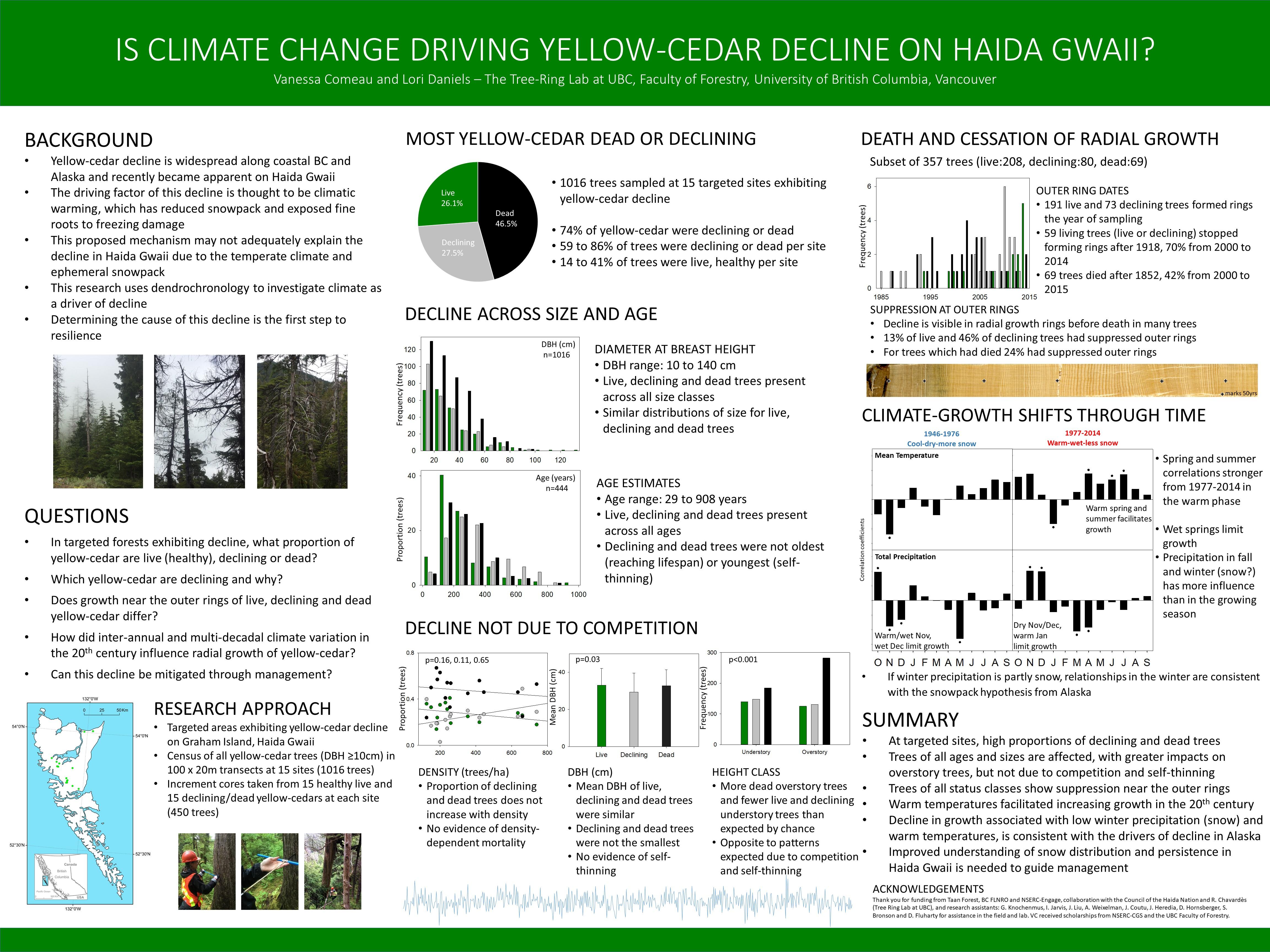 Is Climate Change driving Yellow-Cedar decline on Haida Gwaii